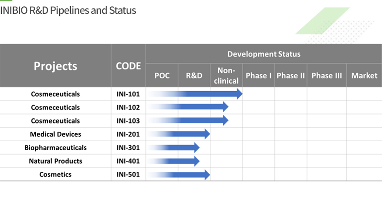 INIBIO R&D Pipelines and Status